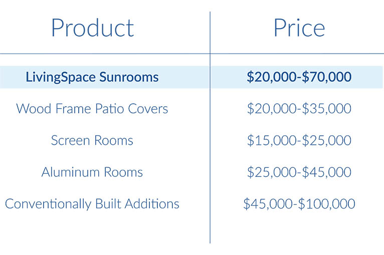 sunroom cost table